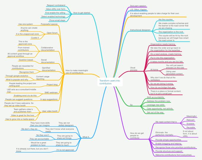 Transform_Users-Mindmap-10.2014