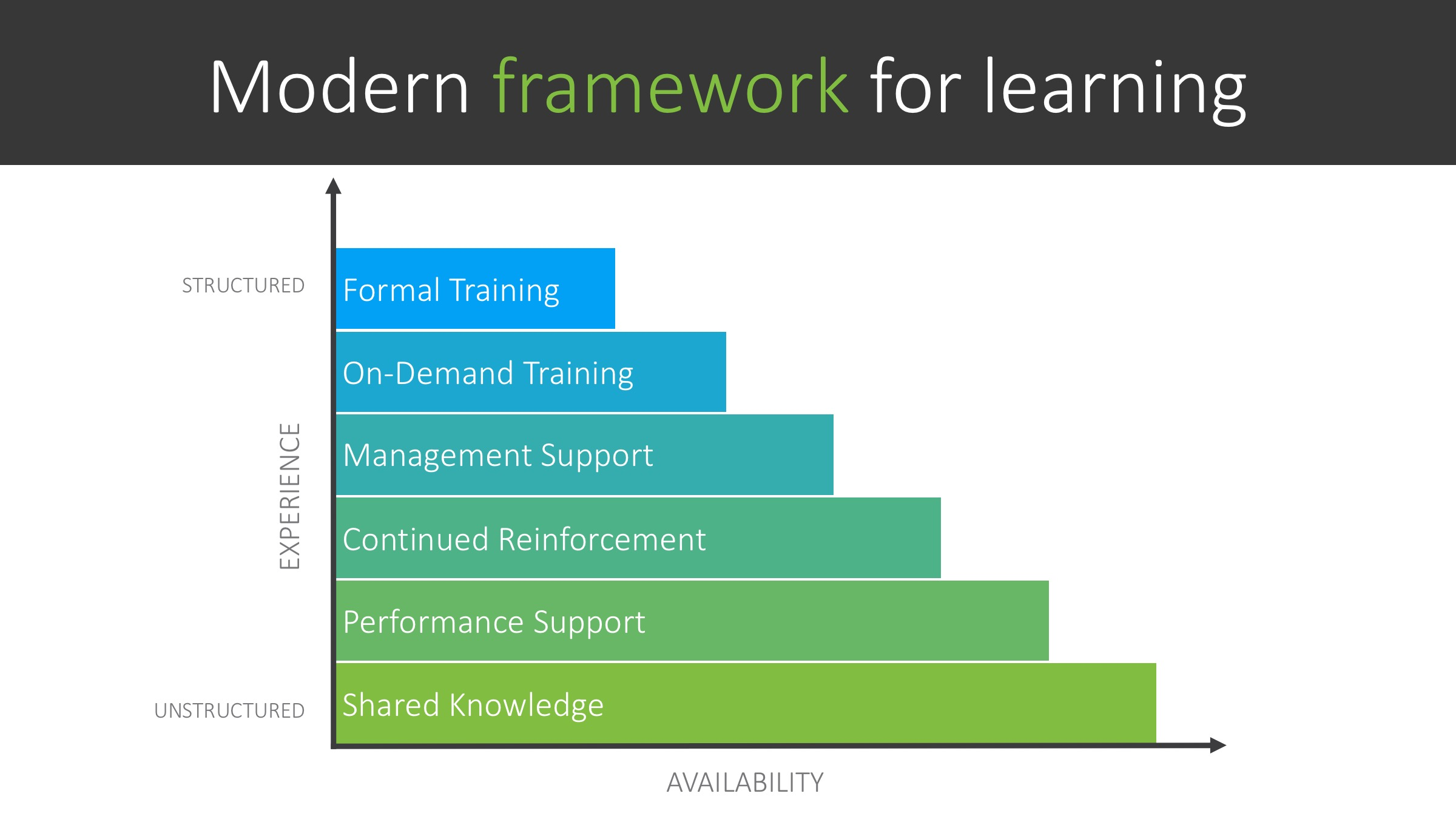 Modern framework for learning