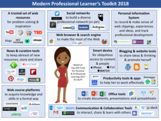 Modern Professional Learner's Toolkit
