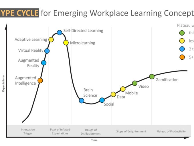 Workplace learning concepts plotted against a progress curve