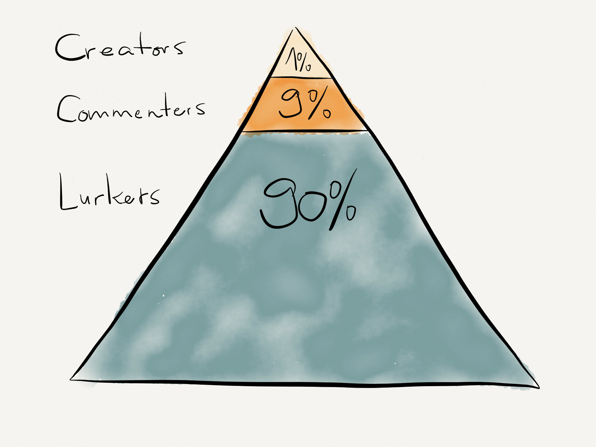 Pyramid of the 90-9-1 rule of social media