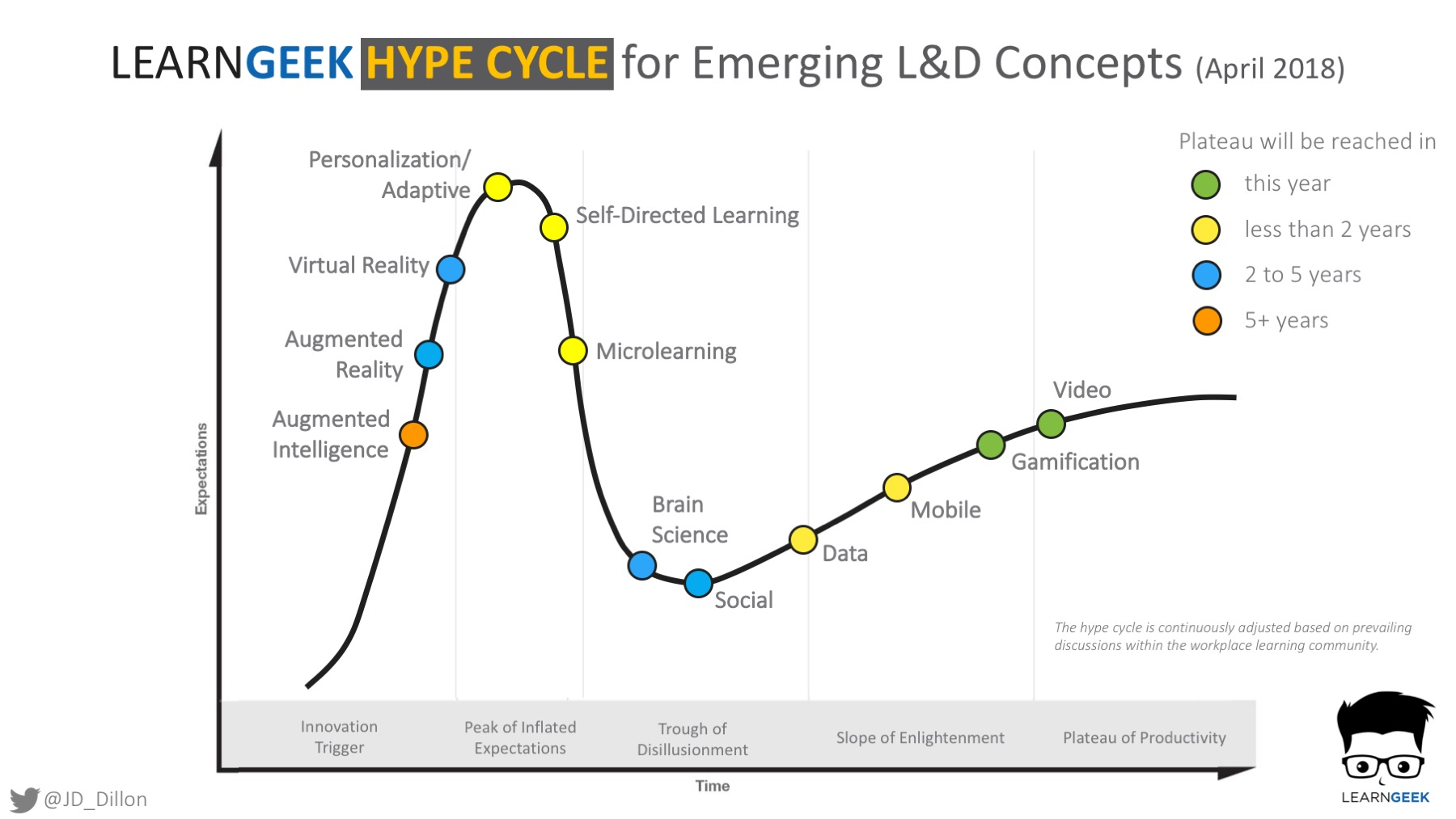 L&D topics graphed along a hype cycle curve