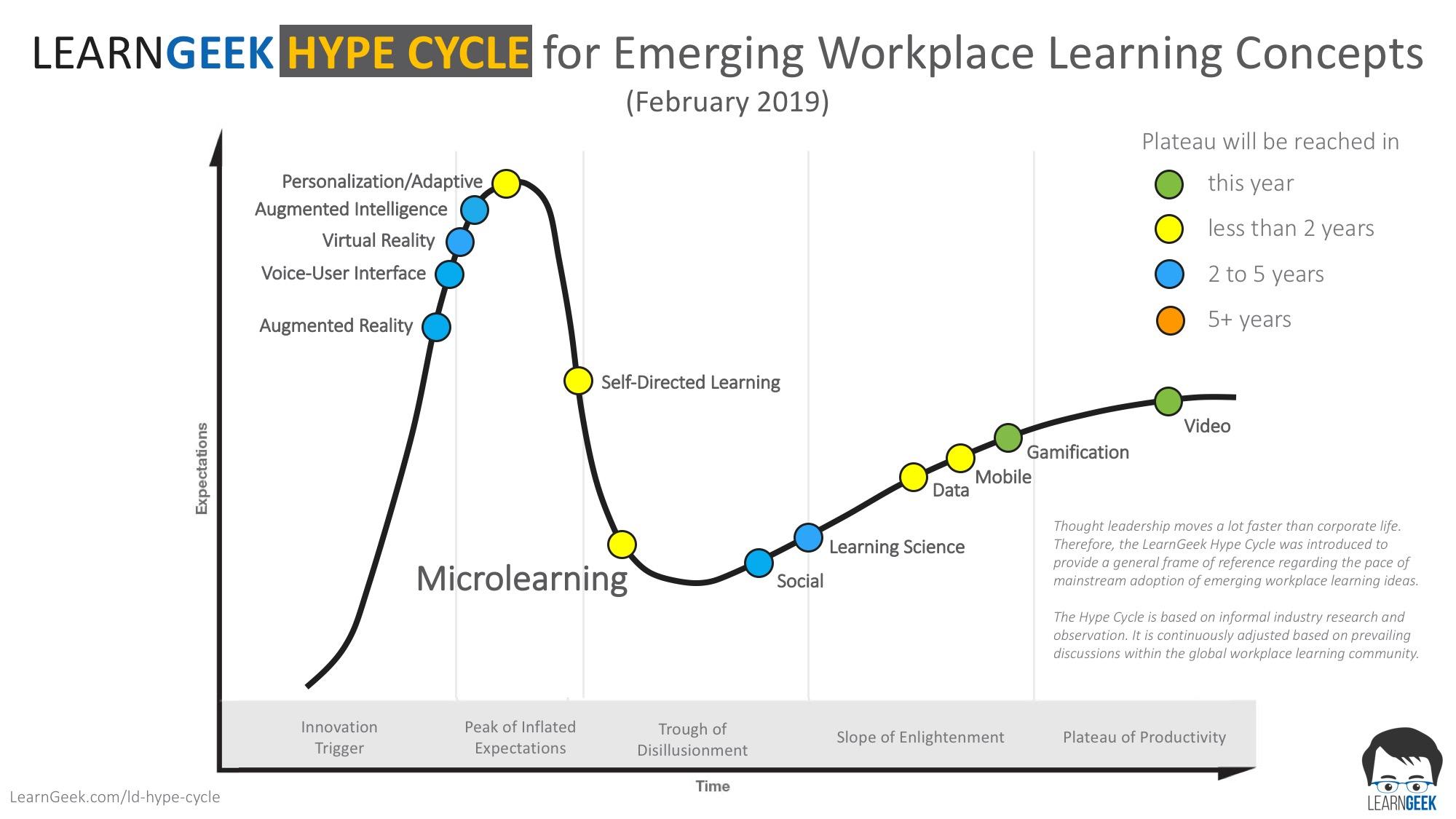 LearnGeek L&D Hype Cycle